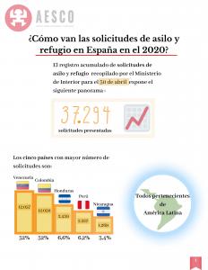 Información sobre las solicitudes de asilo y refugio España 2020