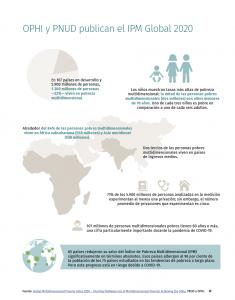 Esta infografía muestra las estimaciones hechas por la OIPH y el PNUD